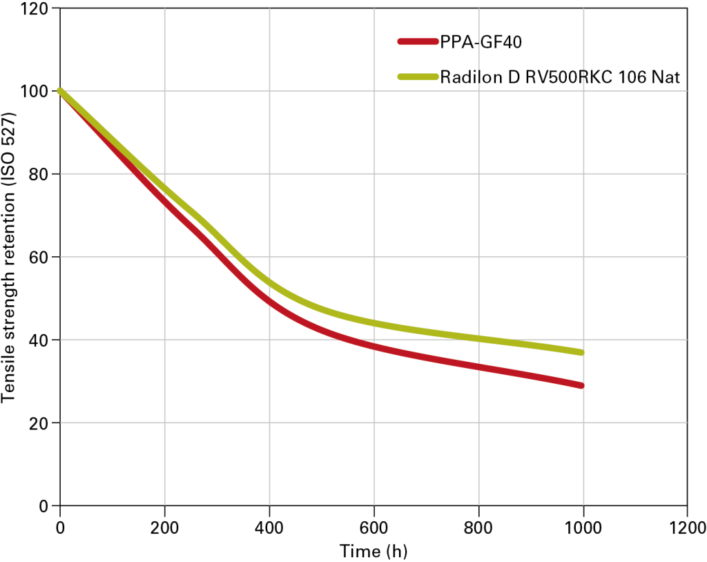 5 Water immersion test at 120 °C. After 1,000 hours of immersion, the reduction of the tensile strength at break of PA 6.10 (Radilon D RV500RKC 106 Nat) is significantly lower than that of PPA
