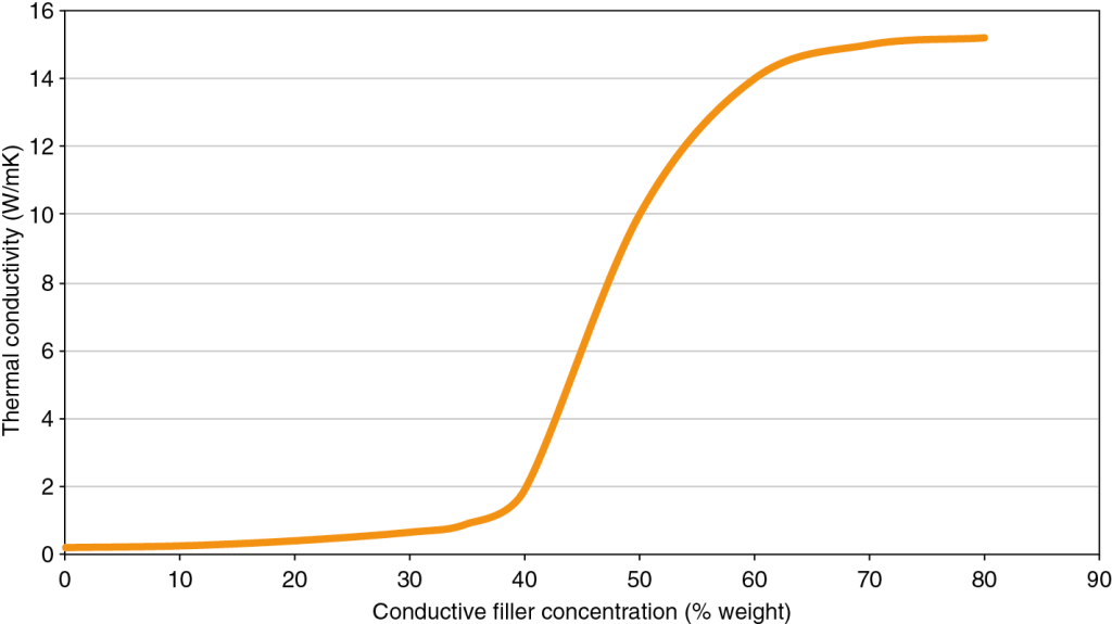 1 Qualitative curve of the percolation phenomenon in thermal conductivity. Below a certain threshold concentration level of the conductive filler the compound offers the thermal performance of the matrix only