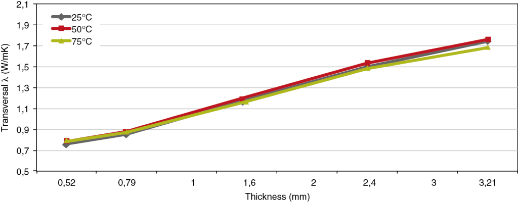 2 Qualitative curve of the orientation of fillers vs thickness: the thickness of the layer oriented along the direction of the melt that is measured at the mould walls depends on the speed profile; the more turbulent the motion of the melt is during the mould filling stage the smaller is the thickness