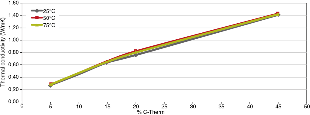5 (top) and 6 (bottom) curve of cross and longitudinal thermal conductivity of PP in terms of C-Therm2 expanded graphite content