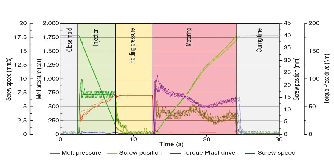 The machine as measuring instrument - Plastix World