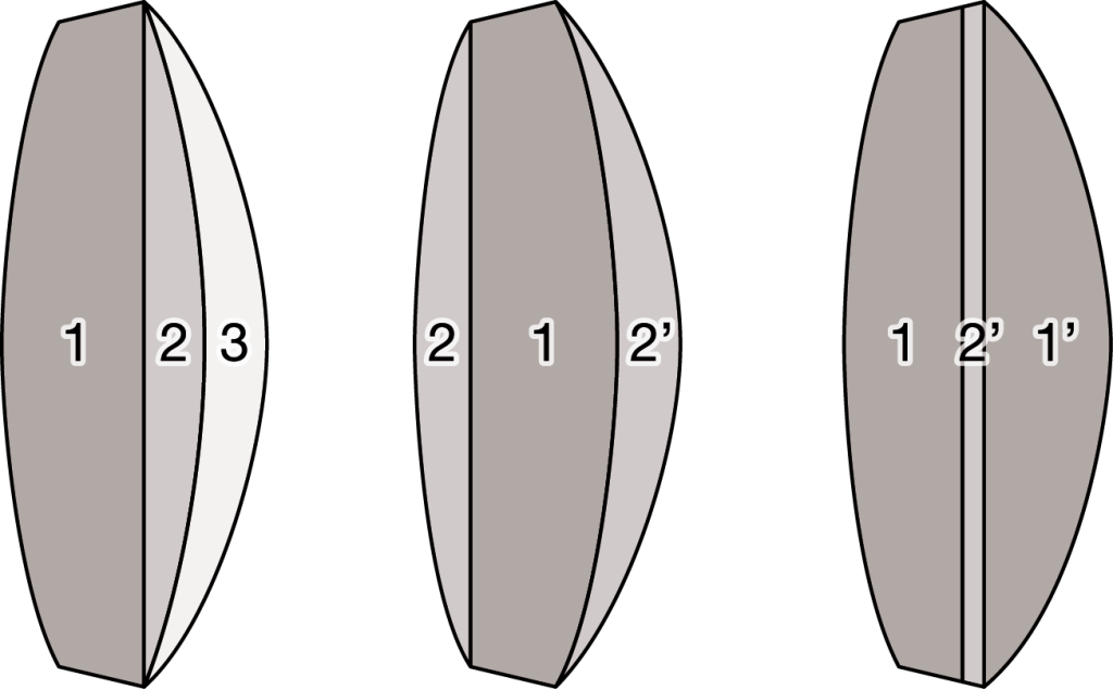 1 Possible layer sequences for the example of a thick-walled three layer lens (figure Engel) LEFT Preform 1 one-side overmolded with layers 2 and 3 sequentially; CENTER Preform 1 simultaneously overmolded on both sides with layers 2 and 2' (sandwich variant) RIGHT Preforms 1 and 1' connected by injection of a second layer 2